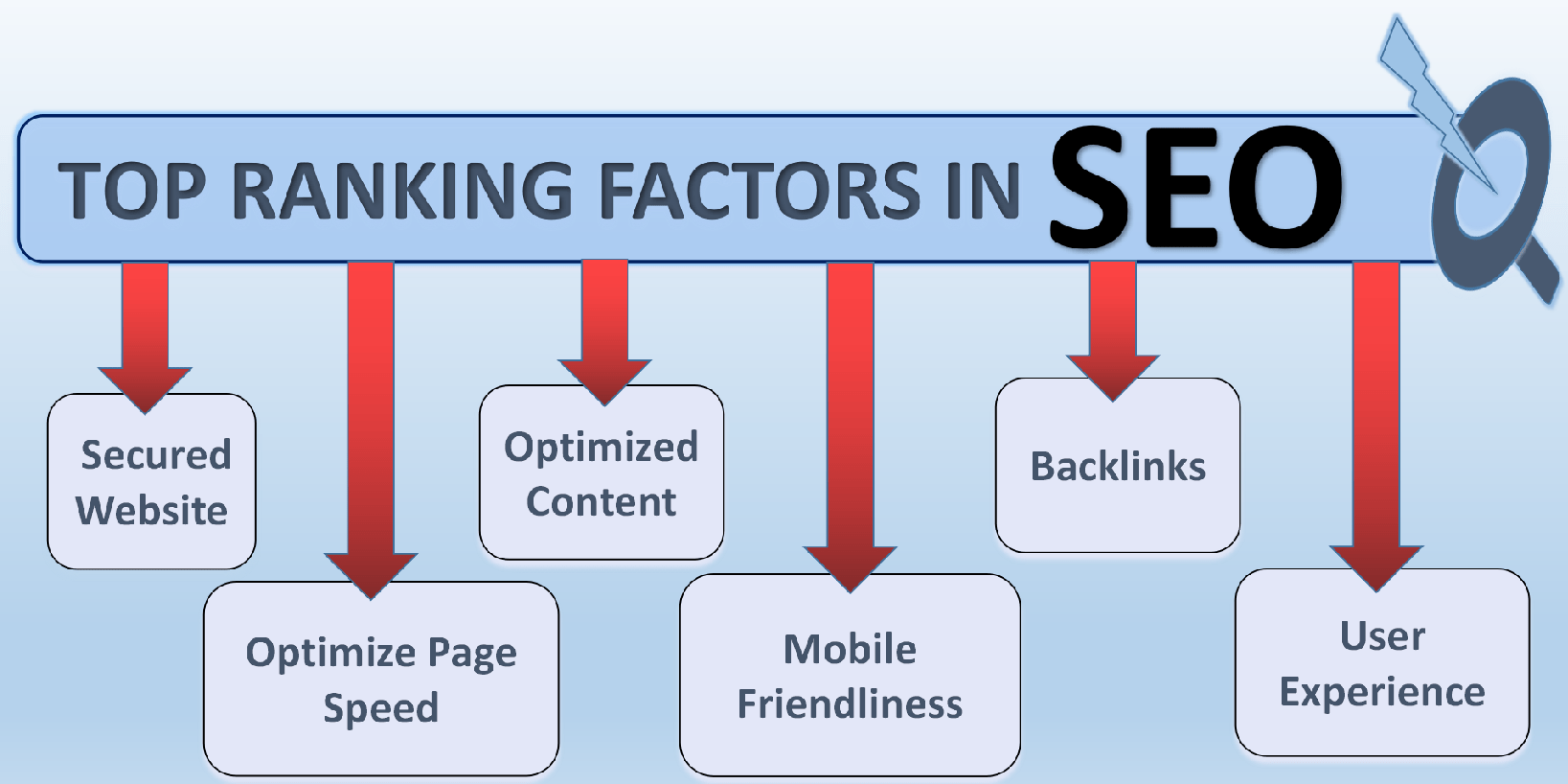 best SEO opportunities for startup in Meerut