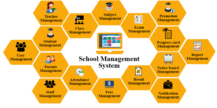 School-Management-System-meerut-delhi-ncr