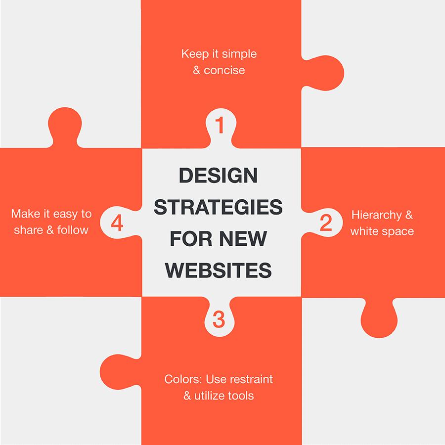 website-design-developer-meerut